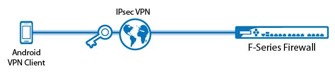 راه اندازی IPSec VPN روی اندروید