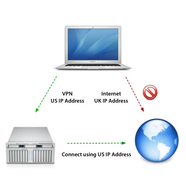 با VPN بدون محدودیت به وبسایت ها وصل شوید