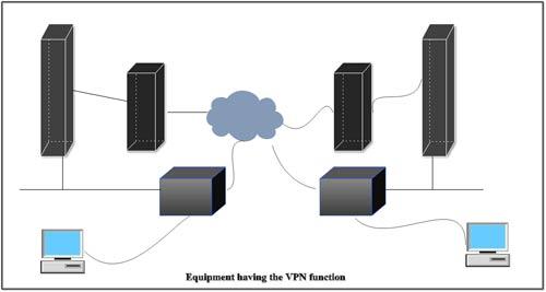 شبکه خصوصی مجازی VPN چگونه کار می کند